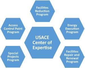 USACE Huntsville Center of Expertise Programs