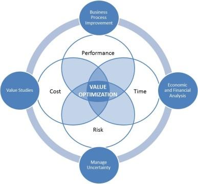 Value Management Services Chart - Performance Time Cost Risk Value Management
