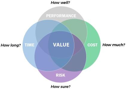 Value Venn