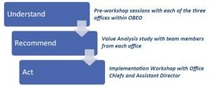 Caltrans OBEO Organizational Analysis